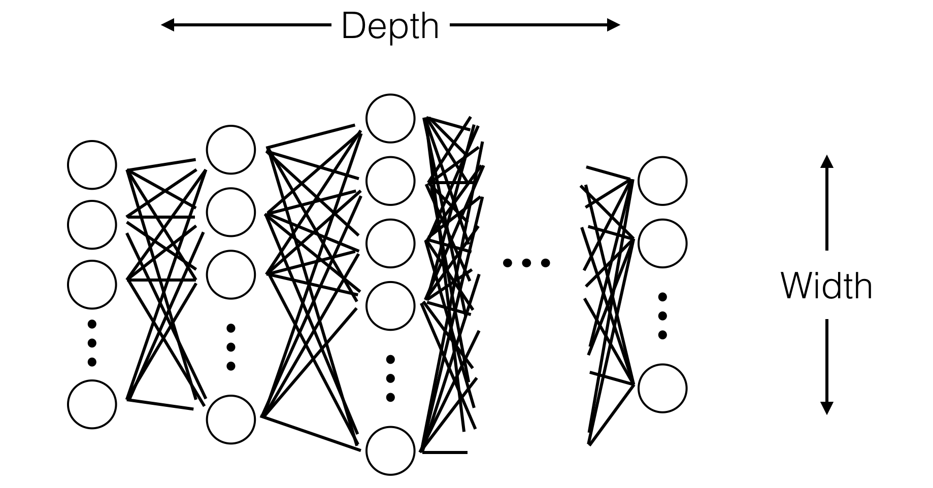 Implementing Backprop Network Or Circuit Composed Of A Sequence L Networks Connected In Part The Inspiration For This Hierarchical Layered Architecture Comes From Biological Neural Particular Neocortex