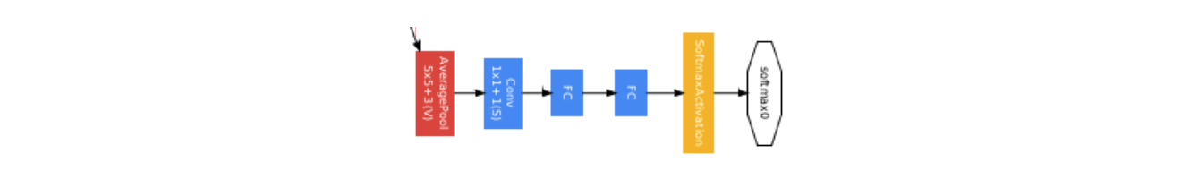 Googlenet in keras finally we get to the output classifier which performs an average pooling operation followed by a softmax activation on a fully connected layer ccuart Choice Image