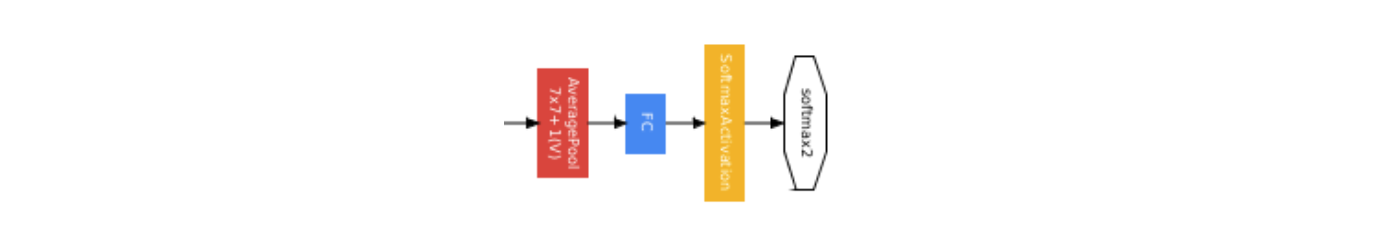 Googlenet in keras in total the network uses the standard operations convolution pooling normalization and fully connected layers unbeknownst to me each of these ccuart Choice Image