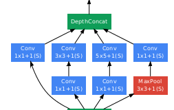 Googlenet in keras the above diagram shows an inception module googlenet contains nine of these modules sequentially stacked with two max pooling layers along the way to ccuart Choice Image