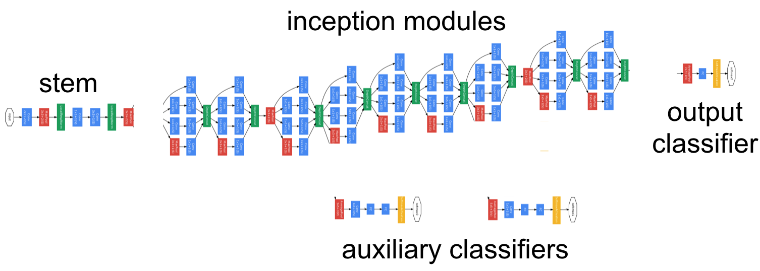 Googlenet in keras googlenet starts with a sequential chain of convolution pooling and local response normalization operations in a similar fashion to previous ccuart Choice Image